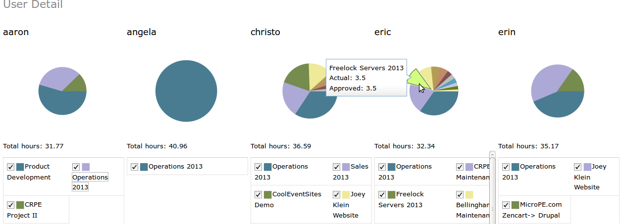 How To Structure A Dojo Based Dashboard In Drupal Security